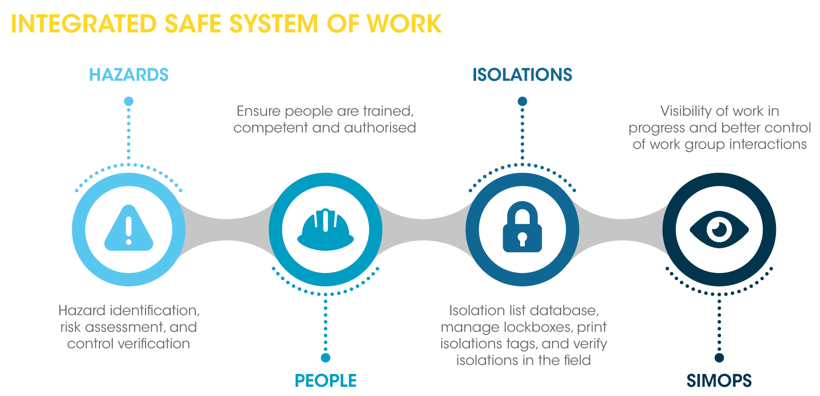 Integrated safe system of work