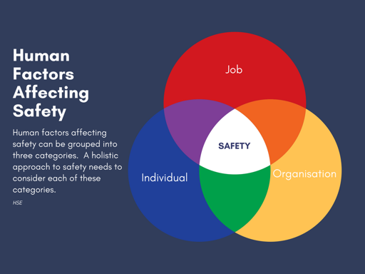 Human Factors affecting safety