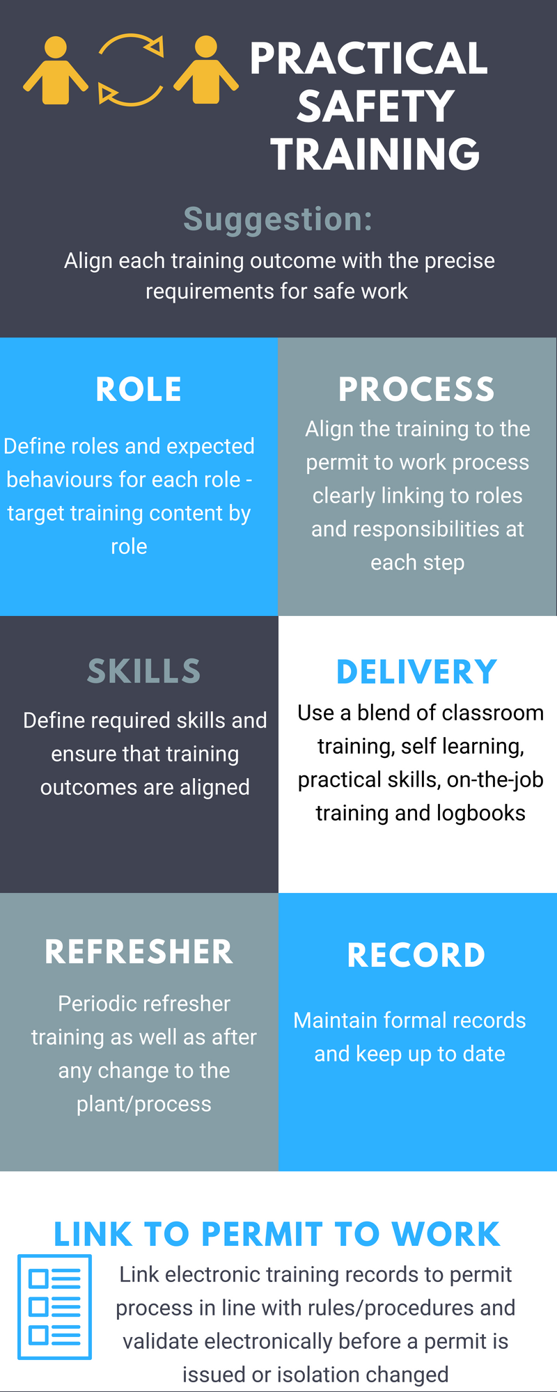 How To Focus Your Safety Training On What Really Matters Intellipermit